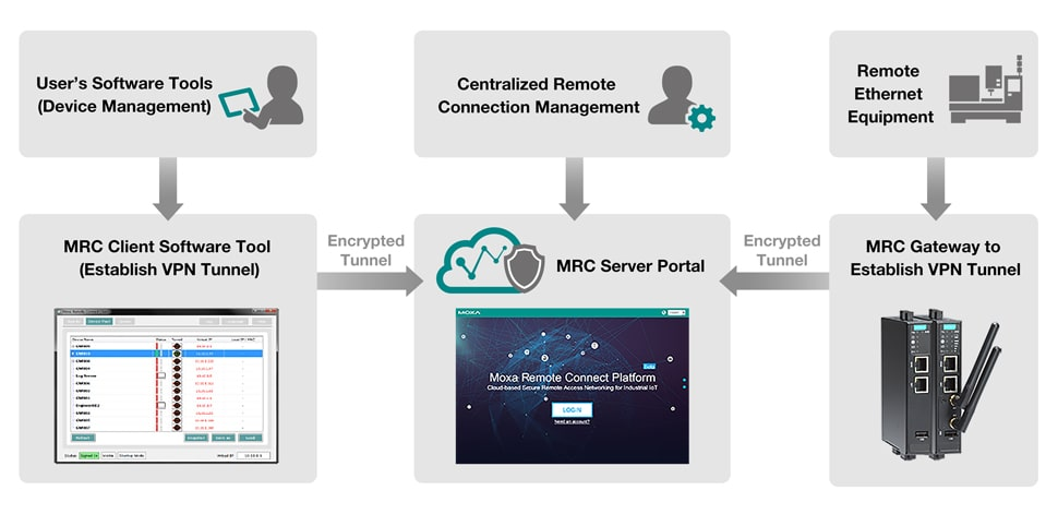 Moxa-Remote-Connect-Suite-1